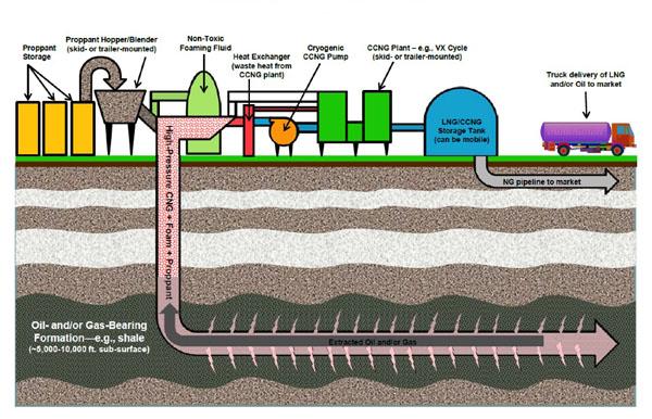 On The Verge Of Waterless Fracking