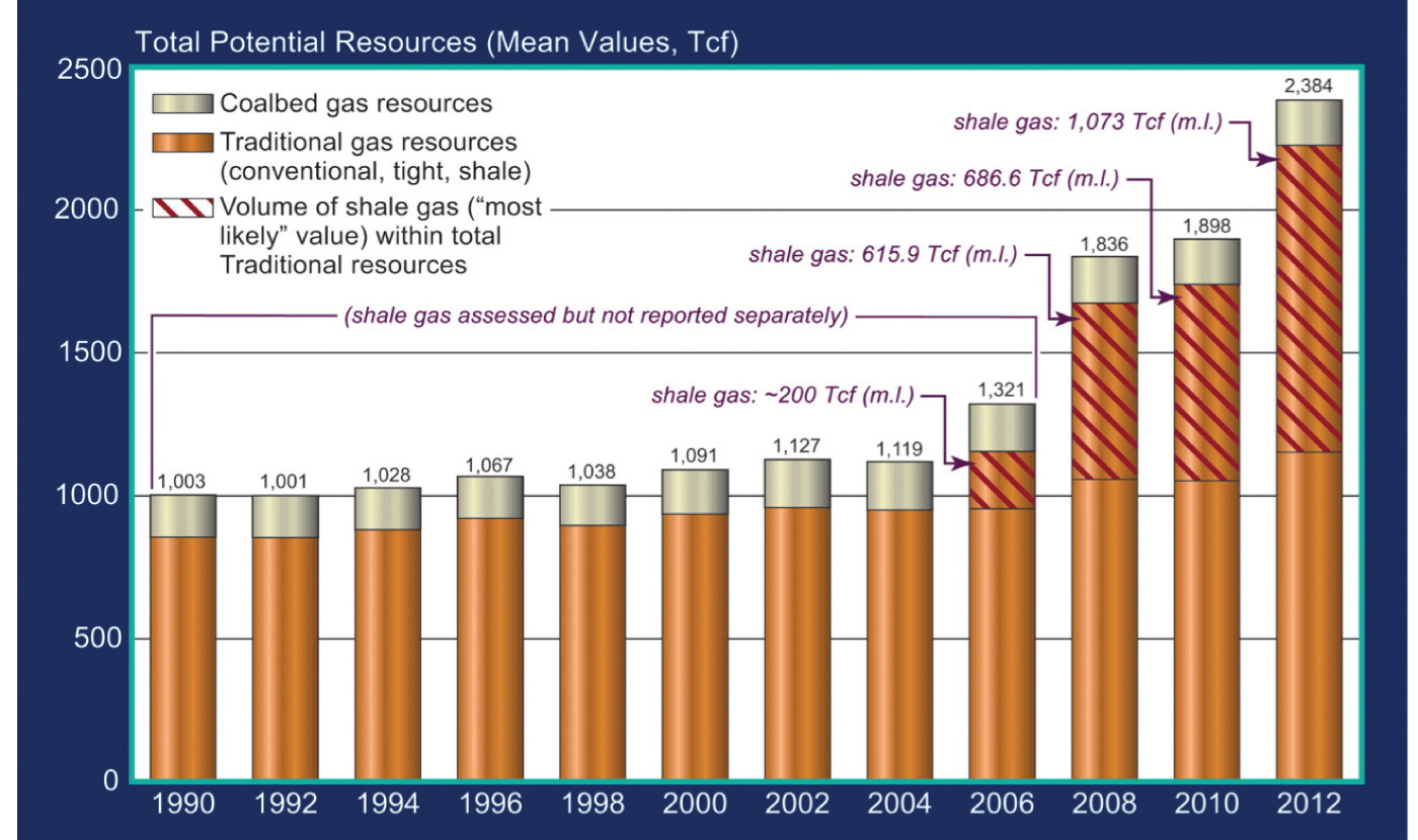 Gas Glut Grows The Domestic Shale Resource Is Incredible Though It Important To Realize Potential Resources Shown In This Slide Are Called