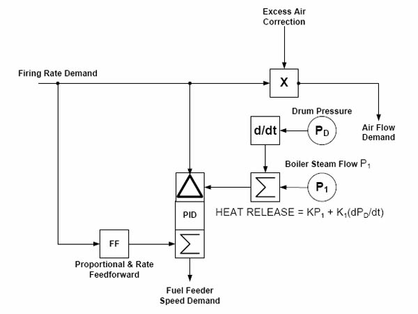 The Unique Challenge of Controlling Biomass-Fired Boilers