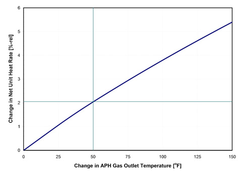 Power 101: Improving the Performance of Boiler Auxiliaries, Part I