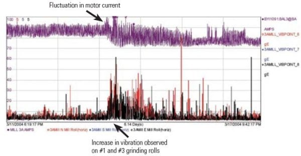 5.Good results. The correlations between motor current and bearing-related vibration data (top) and between motor current and grinding-roll vibration data (bottom). Courtesy: SKF USA Inc.
