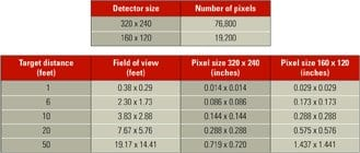 Pixel count vs. resolution and field of view Source: Mikron Infrared Inc.