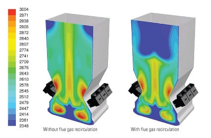 3. Very cool. This center-cut vertical plane shows how FGR evens out the temperature distribution across the unit and equalizes the flue gas temperature profile across the furnace. Source: Aptech Engineering Services Inc.