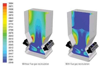 4. Bag that slag. A vertical cut plane at one-fourth of the furnace depth that passes through one of the overfire air ports. Note that peak temperatures have been reduced by more than 400 degrees F. Source: Aptech Engineering Services Inc.