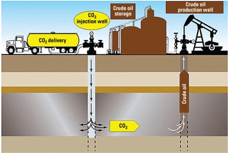 1. Before sequestration. The typical process for injecting CO2 into a depleted oil field to increase its output. Source: IMTE AG Consulting Engineers