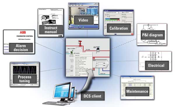 Optimize Your Plant Using The Latest Distributed Control System Technology