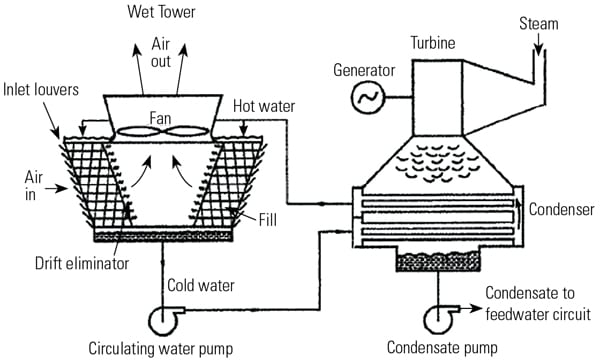 Appraising Our Future Cooling Water Options