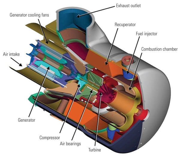 cutaway view of a Capstone C65 turbogenerator illustrates the arrangement of all the gas turbine components, including the generator