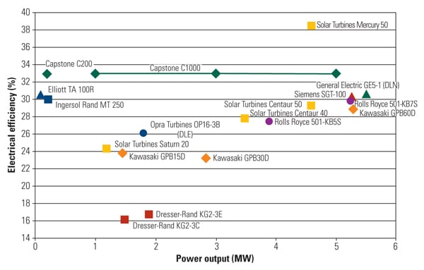 electrical efficiency of the competitive offerings in the microturbine size range