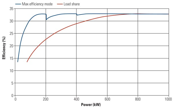 This figure illustrates the part-load efficiency of a series of five 200-kW microturbine modules functioning in tandem compared with using a single, larger turbine