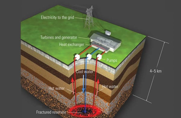 hot dry rock technology This is popular heat pump technology and in reverse warm air can be moved from the home into the ground geothermal energy illustrated hot dry rock and magma.