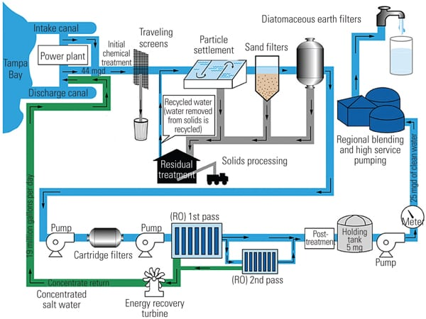 sanitary land filling process for solid