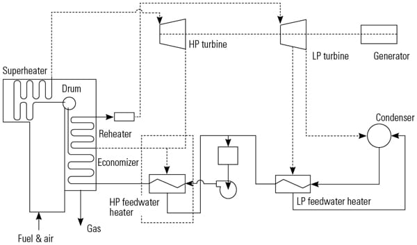 Coordinated Feedwater Heater Energy Control