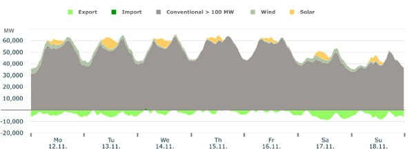 3. Last November, a combination of overcast weather and poor wind conditions left Germany's renewable output at a fraction of its installed capacity. Courtesy: Fraunhofer Institute