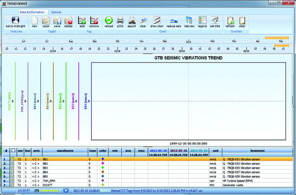 5.Tracking operation. With the new system, the customer is able to monitor turbine signal values over time. Courtesy: TTS
