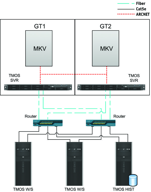 6.Upgraded and ready. Unlike the old system, the new network architecture is highly flexible and scalable. Courtesy: TTS