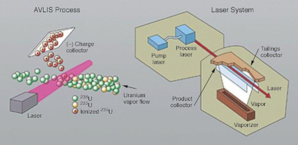 PWR_090113_Nuclear_SILEX_Fig1