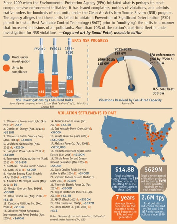 More than 70% of the nation's coal fleet is under investigation by the EPA for new source review violations.
