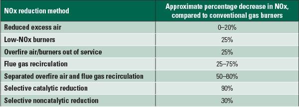 PWR_100113_SR_Gas_Cofiring_Table1