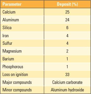 PWR_110113_CoalPlantOM_table1