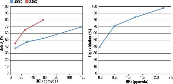 PWR_120113_Emissions_fig1