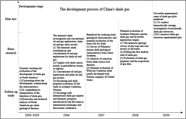 3. Chinese shale gas development history. Source: Government departments