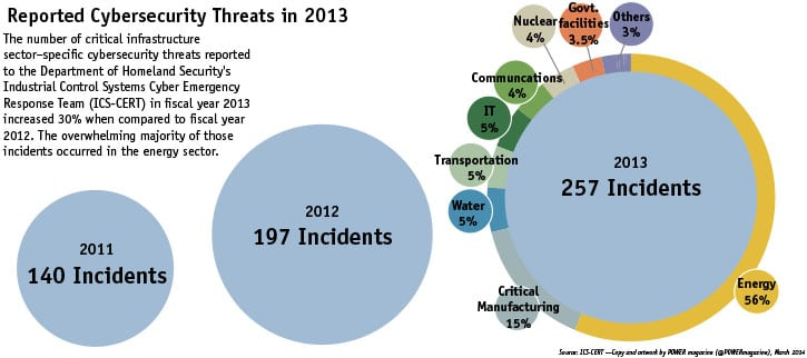 Reported Cybersecurity Threats in 2013
