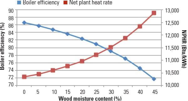 PWR_050114_Biomass_Fig3