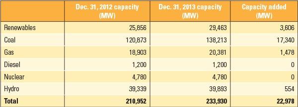 PWR_050114_RenewIndia_Table1