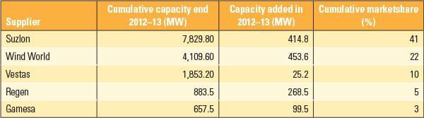 PWR_050114_RenewIndia_Table2