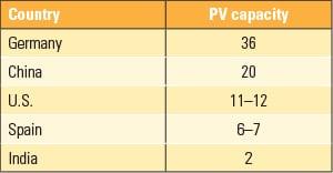 PWR_050114_RenewIndia_Table3