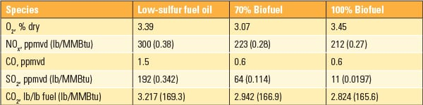 PWR_060114_Fuels_HECO_Table1