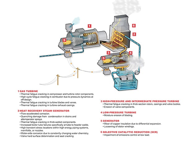 Platte Generating Station PGS Model Combined Cycle Power Plant CCGT