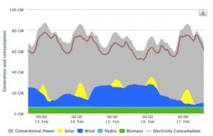 3. The effects of strong wind output in Germany for the week of Feb. 13, 2014. Courtesy: Agora Energiewende