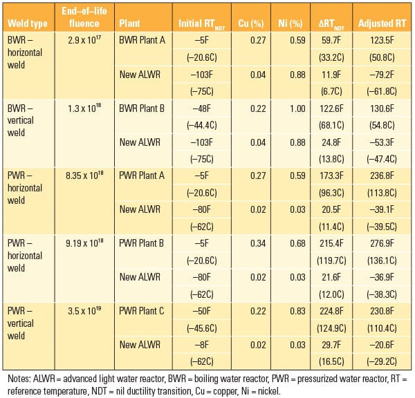 PWR_080114_NuclearWelds_Table1