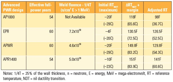 PWR_080114_NuclearWelds_Table2
