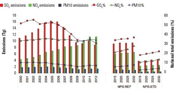 PWR_110114_Emissions_China_Fig3