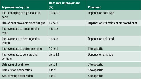 PWR_110114_SR_HeatRate_Fining_Table1