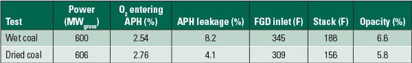 PWR_110114_SR_HeatRate_Fining_Table3