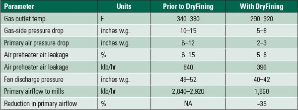 PWR_110114_SR_HeatRate_Fining_Table6