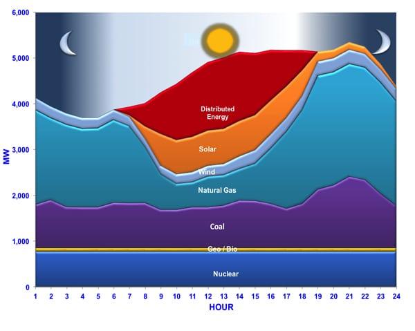 naruc chart
