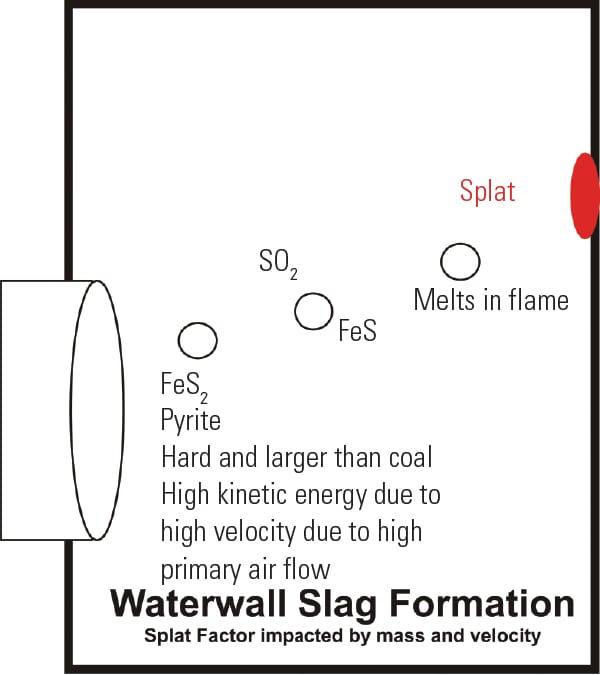 PWR_020115_Fuels_ChlorineCoal_Fig3