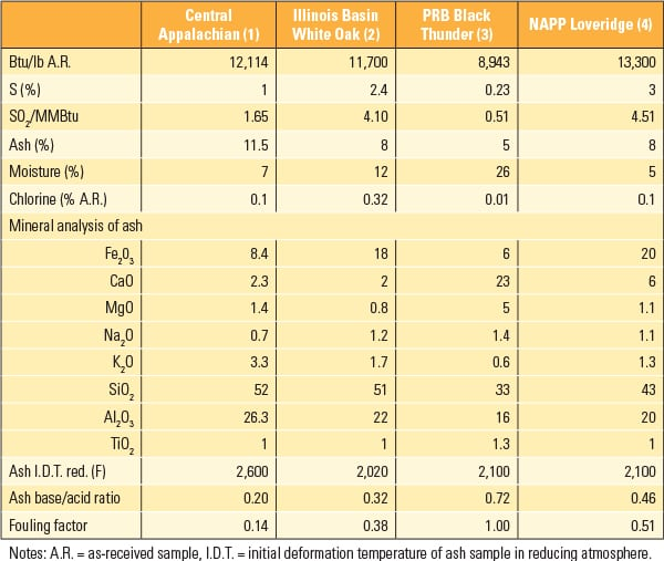 PWR_020115_Fuels_ChlorineCoal_Table1