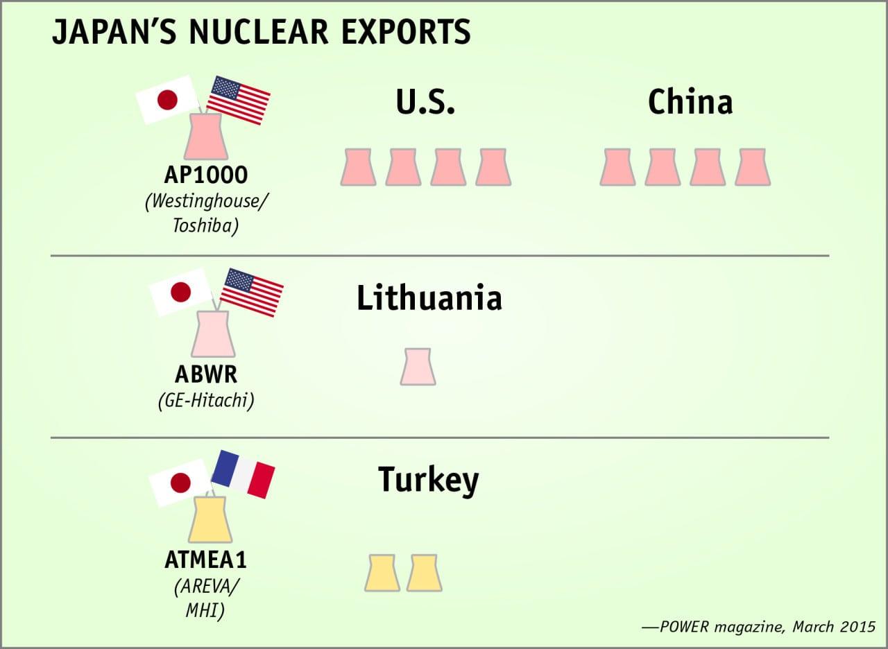 JapanNuclearExports