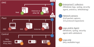 4.Example plant network architecture diagram instrumented with network security monitoring. Courtesy: FireEye