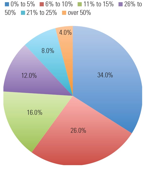 PWR_0615_WIPG_Survey_Fig2