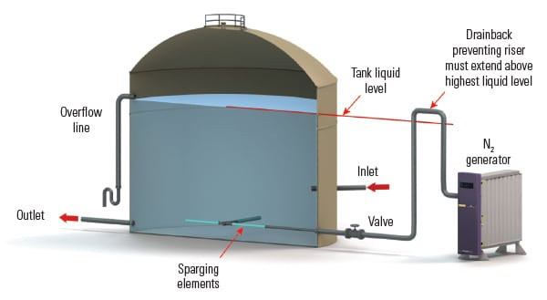 Demineralized Water Storage