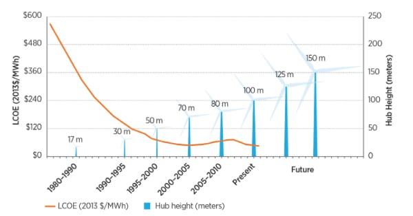 PN-WindTechnology-Turbineheight