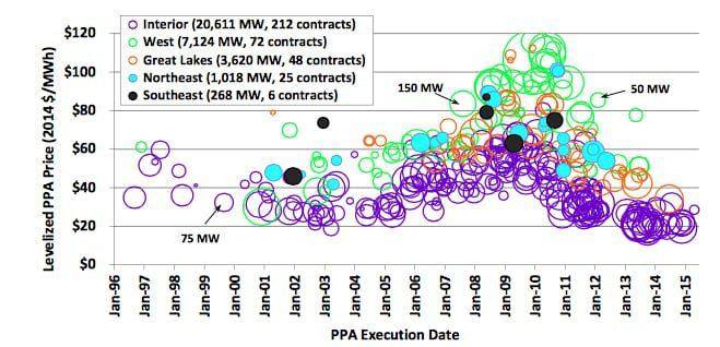 PN-WindTechnologyPPA