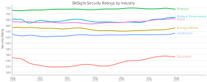 Security ratings for the 12 months ending August 1, 2015, for six major sectors. Courtesy: BitSight Technologies